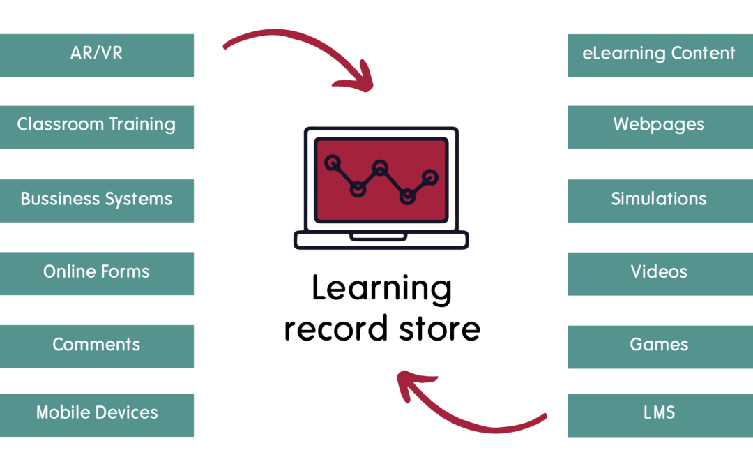 What is a Learning Record Store?
