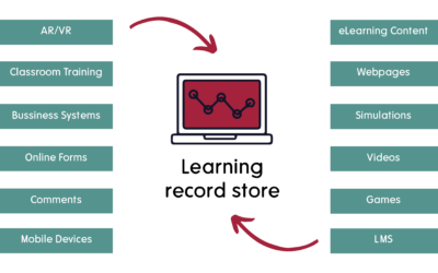 Wat is een Learning Record Store?